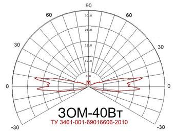 Заградительный огонь «ЗОМ 40Вт»
